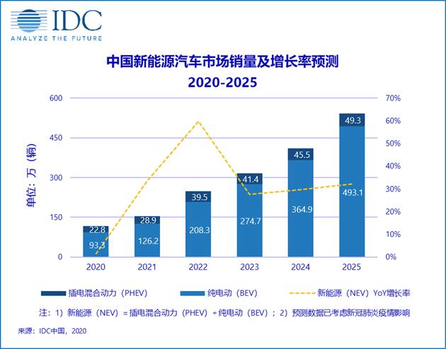 IDC:預計2020年中國新能源汽車銷量約116萬輛