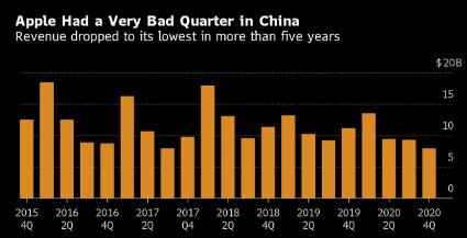 蘋果大中華區三季度銷售大幅下滑 未來許多還仰仗5G