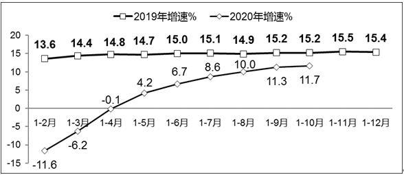 1-10月我國軟件業務收入65542億元 同比增長11.7%